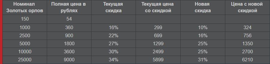 курс золотых орлов в war thunder к рублю